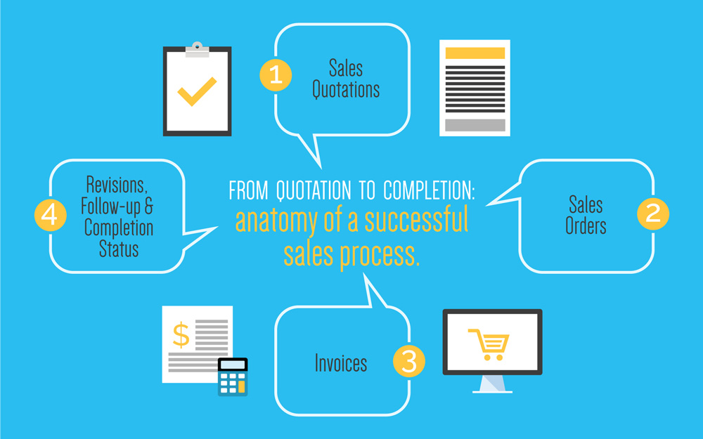 From Quotation to Completion: Anatomy of a successful sales process